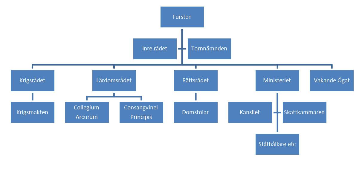 hierarkin_karta